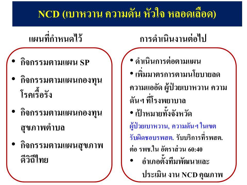 NCD (เบาหวาน ความดัน หัวใจ หลอดเลือด)