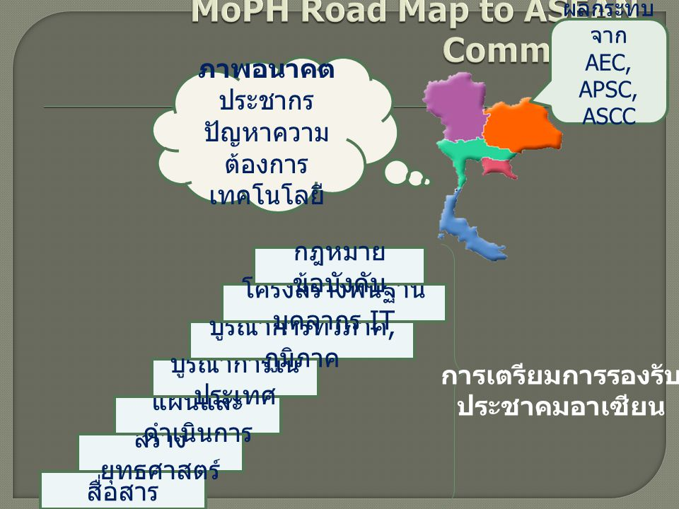 MoPH Road Map to ASEAN Community