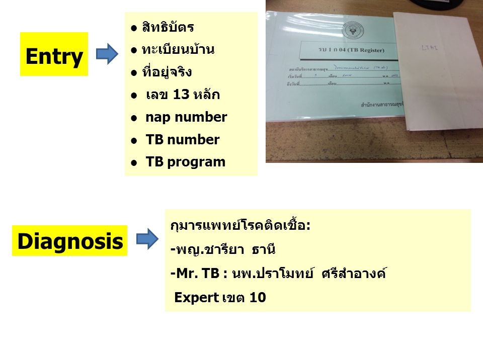 Entry Diagnosis ● สิทธิบัตร ● ทะเบียนบ้าน ● ที่อยู่จริง ● เลข 13 หลัก