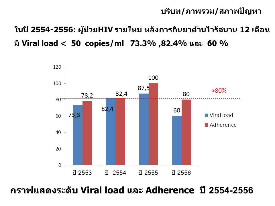 กราฟแสดงระดับ Viral load และ Adherence ปี 2554-2556