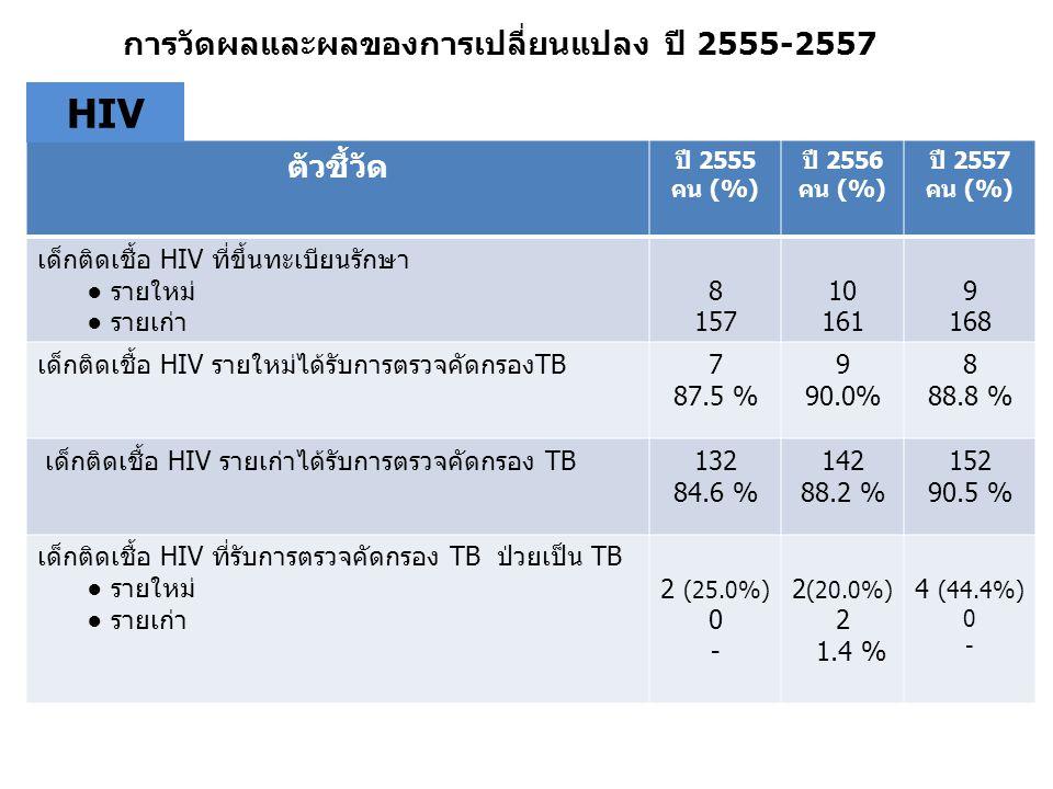 การวัดผลและผลของการเปลี่ยนแปลง ปี 2555-2557