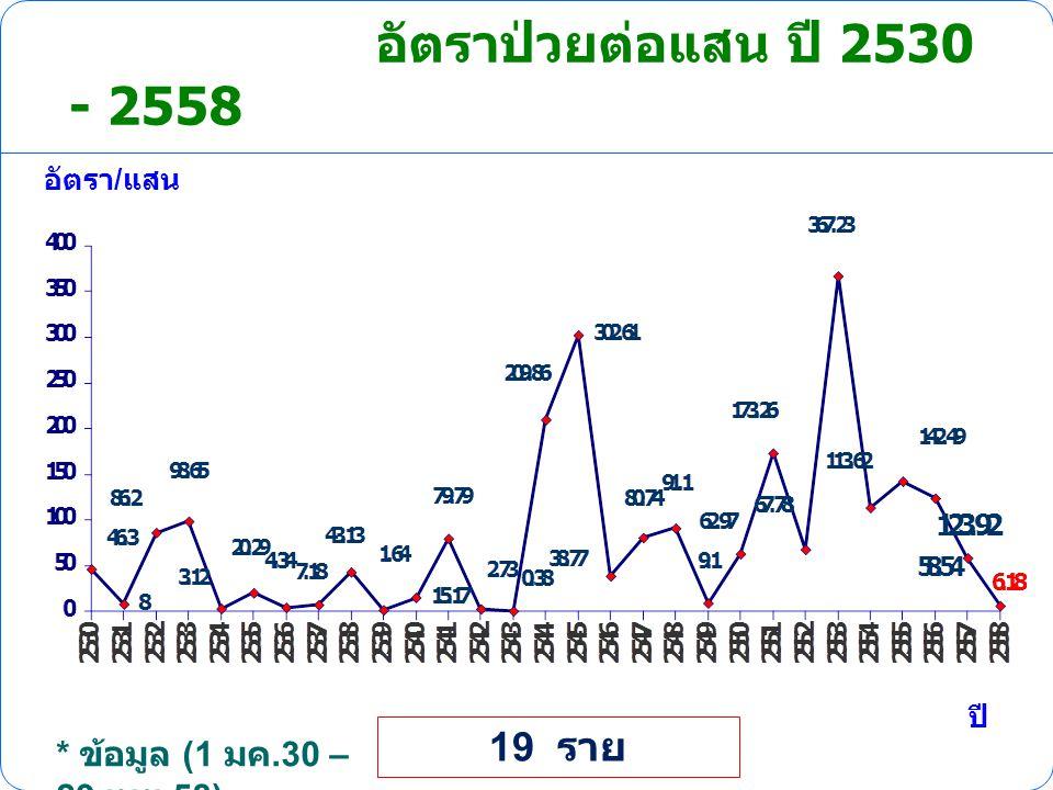 อัตราป่วยต่อแสน ปี 2530 - 2558 19 ราย * ข้อมูล (1 มค.30 – 29 เมย.58)