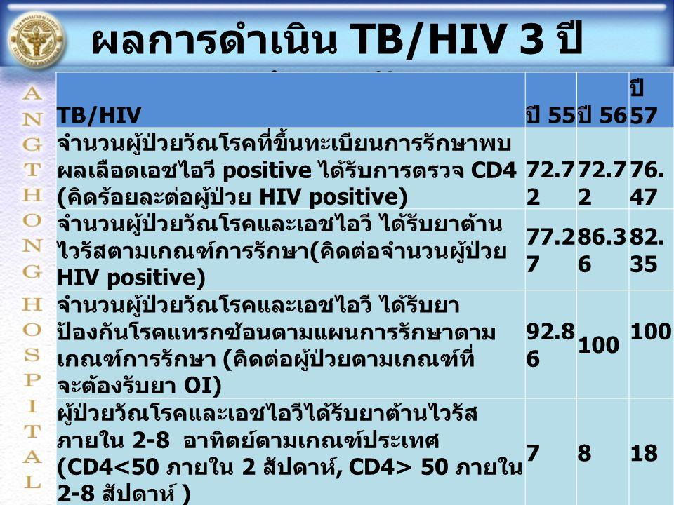 ผลการดำเนิน TB/HIV 3 ปีย้อนหลัง