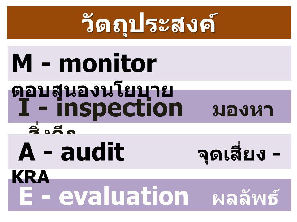 วัตถุประสงค์ M - monitor ตอบสนองนโยบาย. I - inspection มองหาสิ่งดี ๆ. A - audit จุดเสี่ยง - KRA.