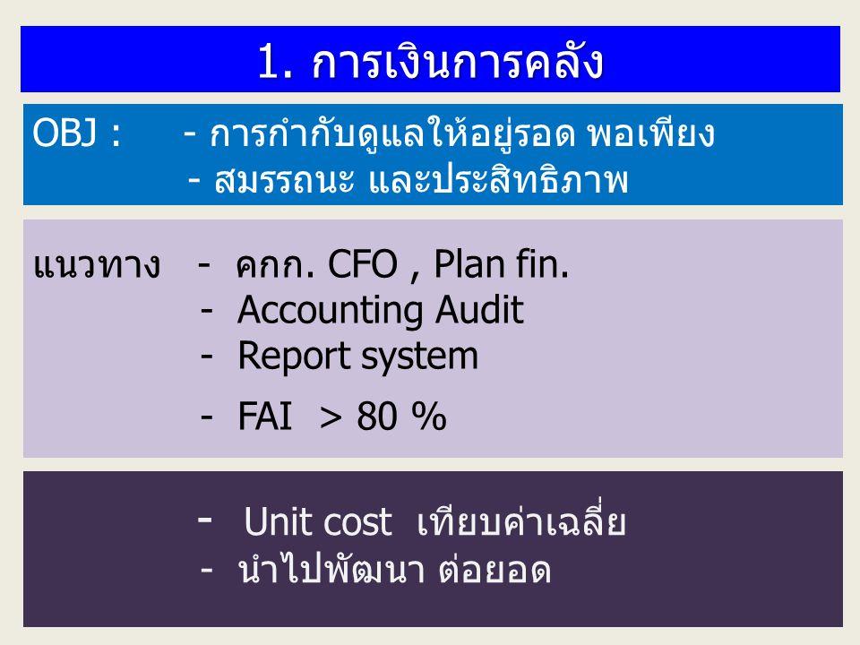- Unit cost เทียบค่าเฉลี่ย