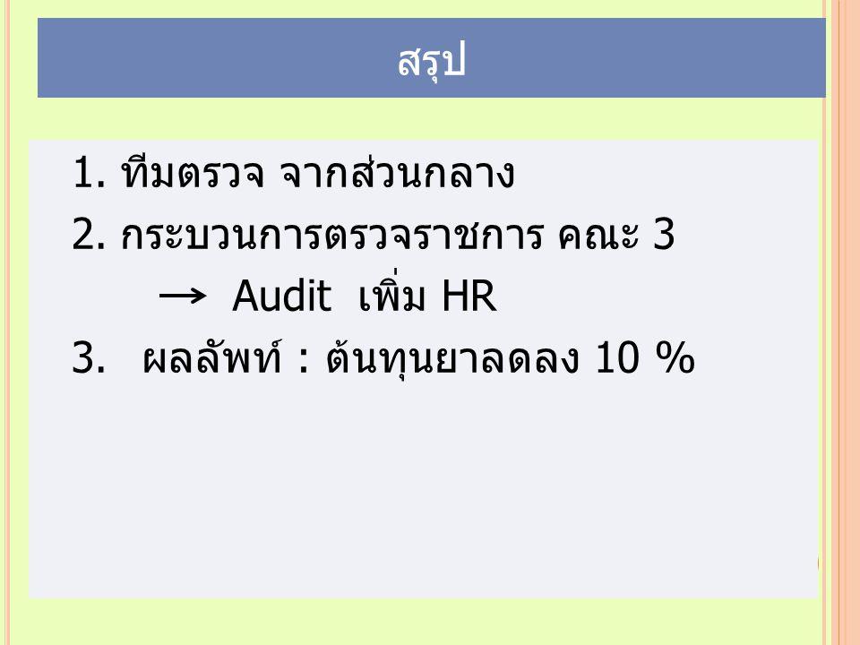 สรุป ทีมตรวจ จากส่วนกลาง กระบวนการตรวจราชการ คณะ 3 Audit เพิ่ม HR ผลลัพท์ : ต้นทุนยาลดลง 10 %