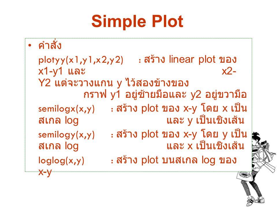 Simple Plot คำสั่ง.