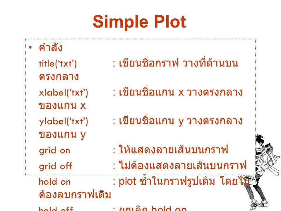 Simple Plot คำสั่ง title('txt') : เขียนชื่อกราฟ วางที่ด้านบนตรงกลาง
