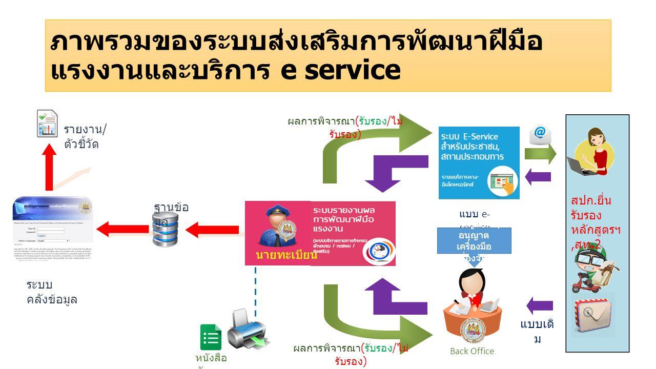 ภาพรวมของระบบส่งเสริมการพัฒนาฝีมือแรงงานและบริการ e service