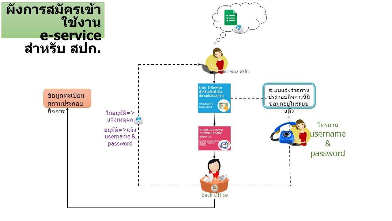 ผังการสมัครเข้าใช้งาน e-service สำหรับ สปก.