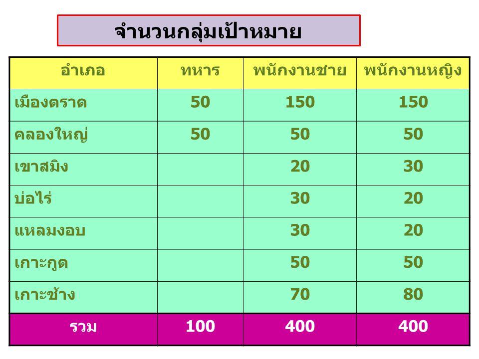 จำนวนกลุ่มเป้าหมาย อำเภอ ทหาร พนักงานชาย พนักงานหญิง เมืองตราด 50 150