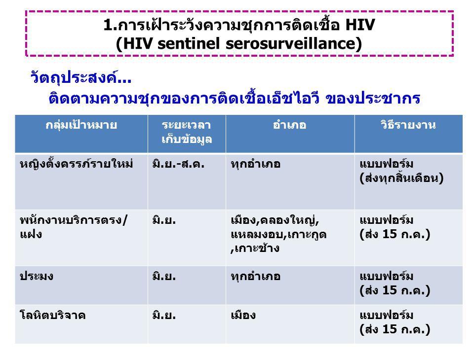 1.การเฝ้าระวังความชุกการติดเชื้อ HIV (HIV sentinel serosurveillance)