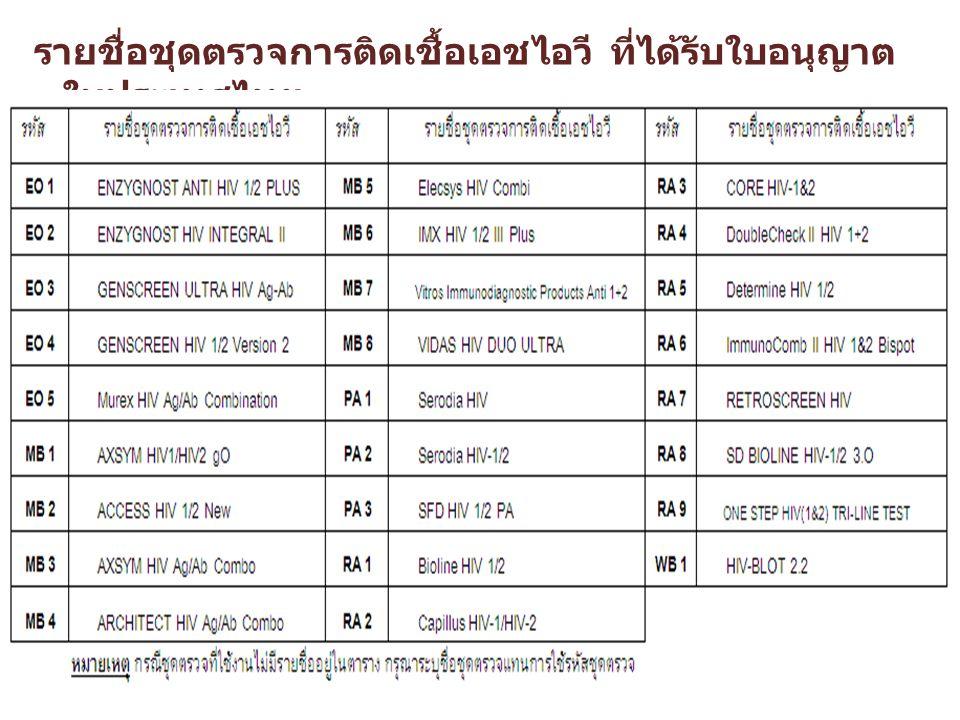 รายชื่อชุดตรวจการติดเชื้อเอชไอวี ที่ได้รับใบอนุญาตในประเทศไทย