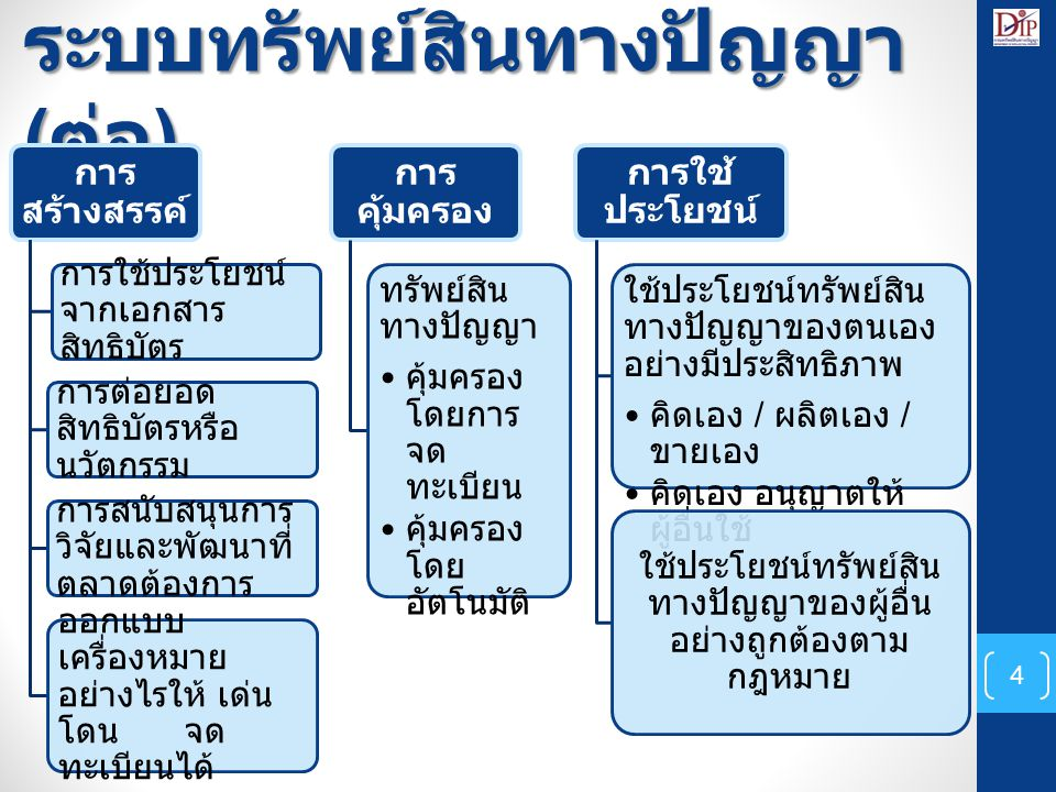 ระบบทรัพย์สินทางปัญญา (ต่อ)