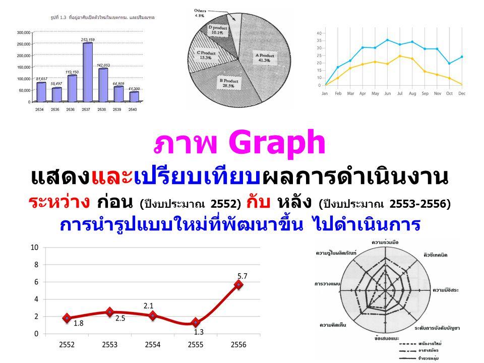 ภาพ Graph แสดงและเปรียบเทียบผลการดำเนินงาน