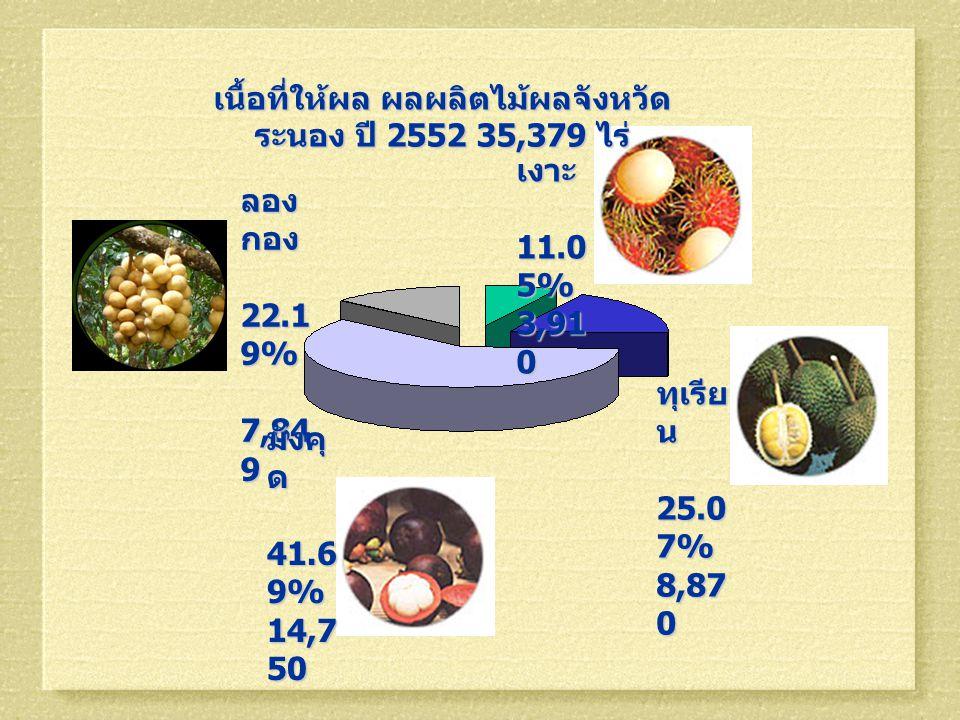 เนื้อที่ให้ผล ผลผลิตไม้ผลจังหวัดระนอง ปี 2552 35,379 ไร่