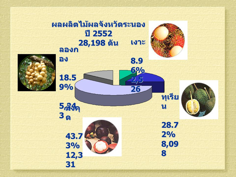 ผลผลิตไม้ผลจังหวัดระนอง ปี 2552