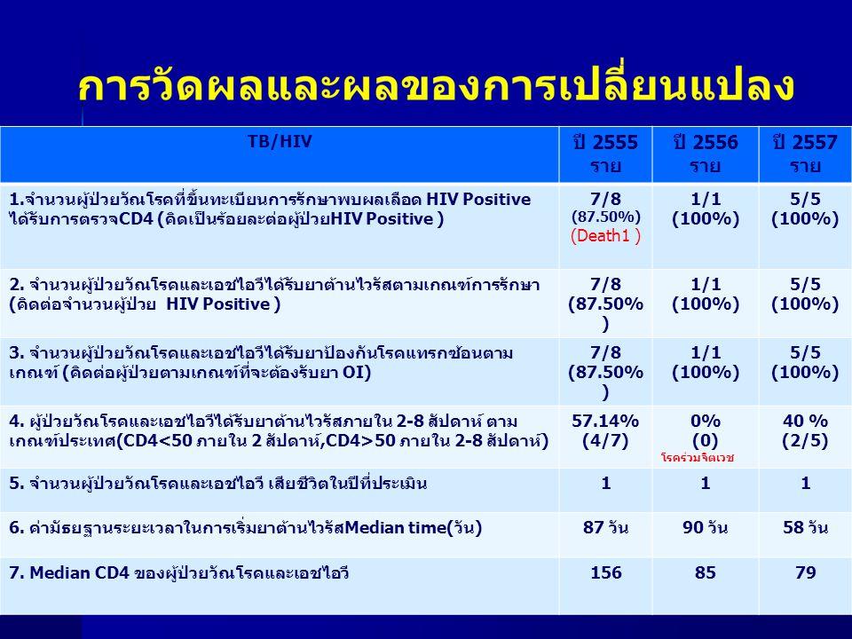 TB/HIV ปี 2555. ราย. ปี 2556. ปี 2557.