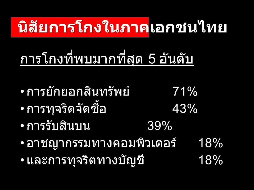 นิสัยการโกงในภาคเอกชนไทย