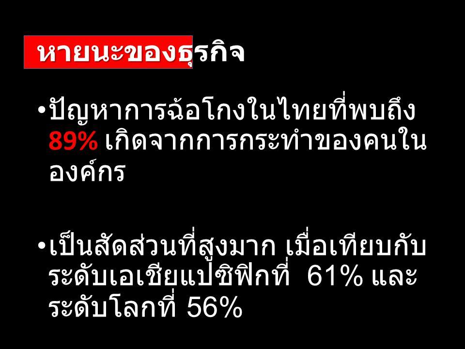 หายนะของธุรกิจ ปัญหาการฉ้อโกงในไทยที่พบถึง 89% เกิดจากการกระทำของคนในองค์กร.