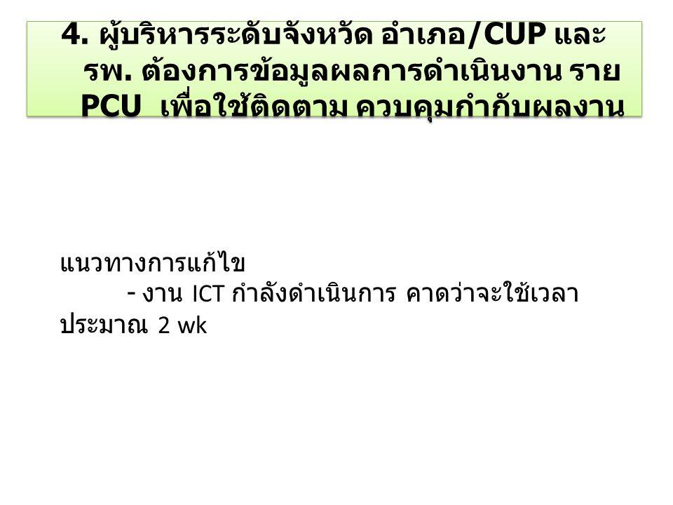4. ผู้บริหารระดับจังหวัด อำเภอ/CUP และ รพ