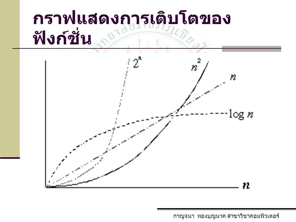 กราฟแสดงการเติบโตของฟังก์ชั่น
