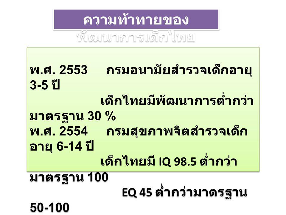 ความท้าทายของพัฒนาการเด็กไทย