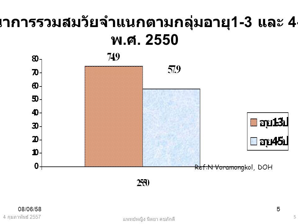 พัฒนาการรวมสมวัยจำแนกตามกลุ่มอายุ1-3 และ 4-5 ปี