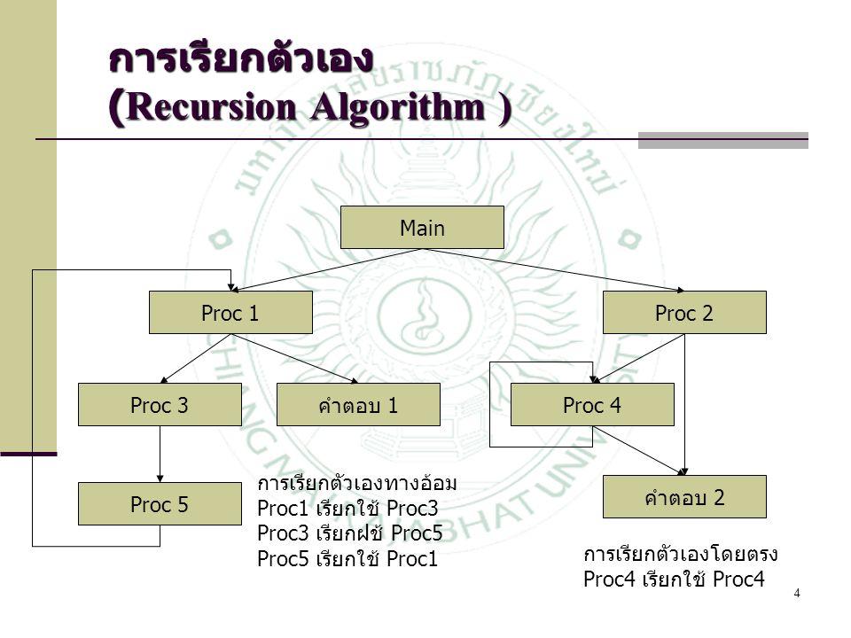 การเรียกตัวเอง (Recursion Algorithm )