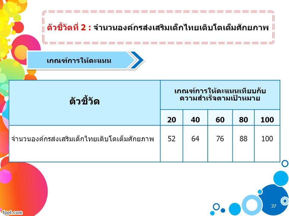 ตัวชี้วัด ตัวชี้วัดที่ 2 : จำนวนองค์กรส่งเสริมเด็กไทยเติบโตเต็มศักยภาพ