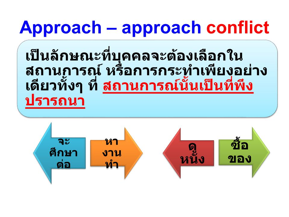 Approach – approach conflict