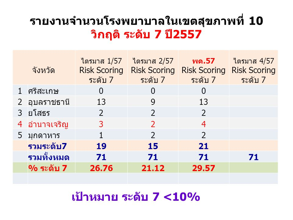 รายงานจำนวนโรงพยาบาลในเขตสุขภาพที่ 10 วิกฤติ ระดับ 7 ปี2557