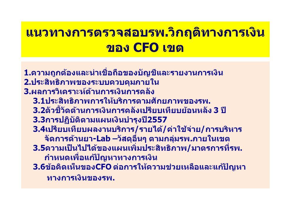 แนวทางการตรวจสอบรพ.วิกฤติทางการเงิน ของ CFO เขต