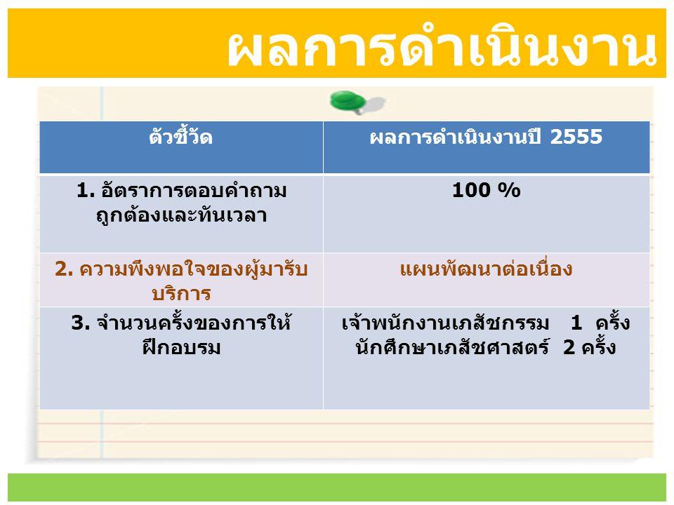ผลการดำเนินงาน ตัวชี้วัด ผลการดำเนินงานปี 2555
