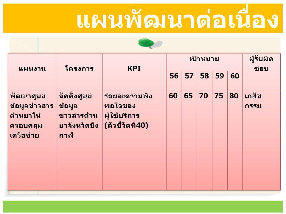 แผนพัฒนาต่อเนื่อง แผนงาน โครงการ KPI เป้าหมาย ผู้รับผิด ชอบ 56 57 58