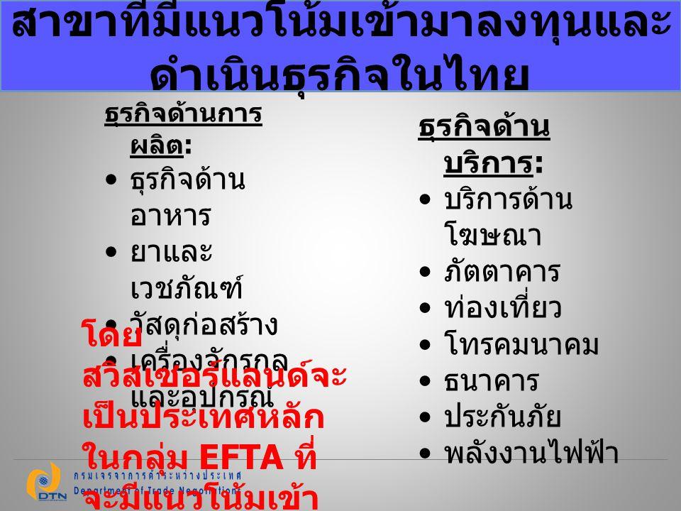 สาขาที่มีแนวโน้มเข้ามาลงทุนและดำเนินธุรกิจในไทย