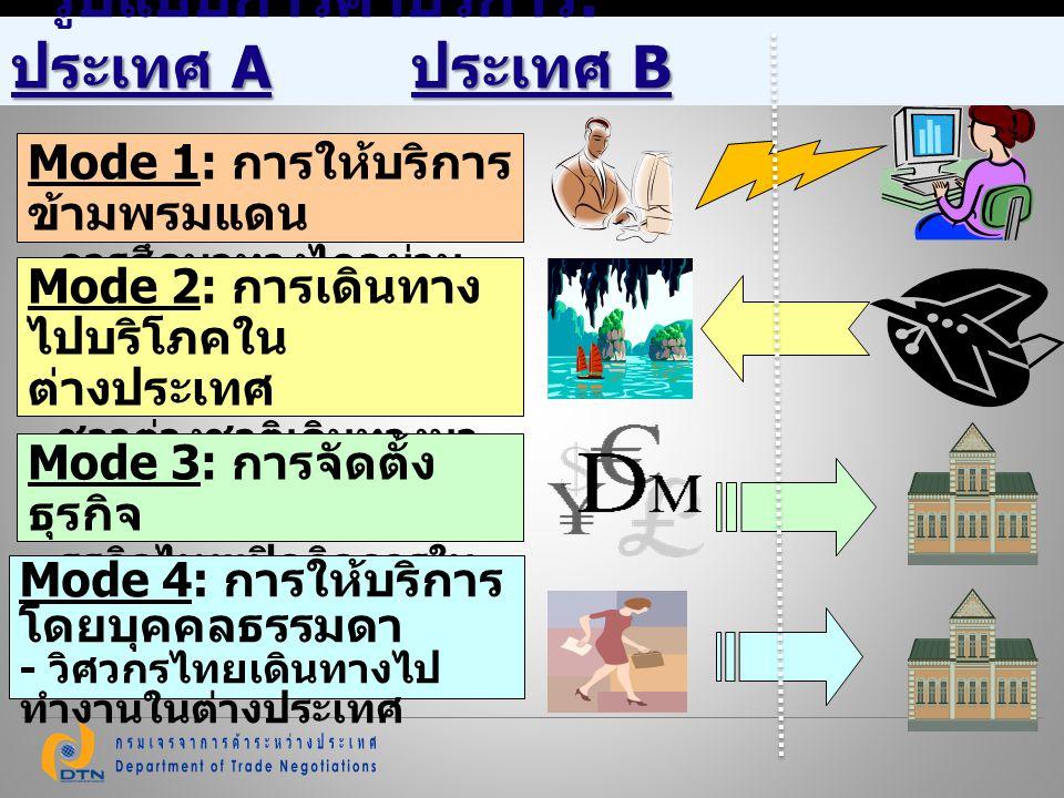 รูปแบบการค้าบริการ: ประเทศ A ประเทศ B