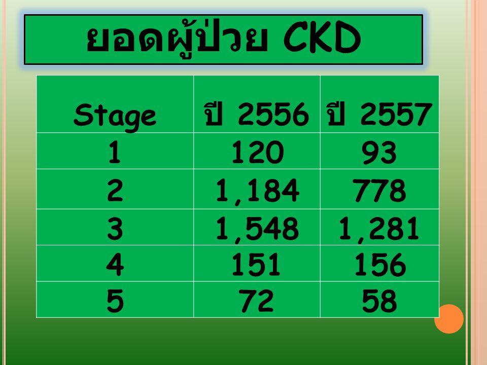 ยอดผู้ป่วย CKD Stage ปี 2556 ปี 2557 1 120 93 2 1,184 778 3 1,548