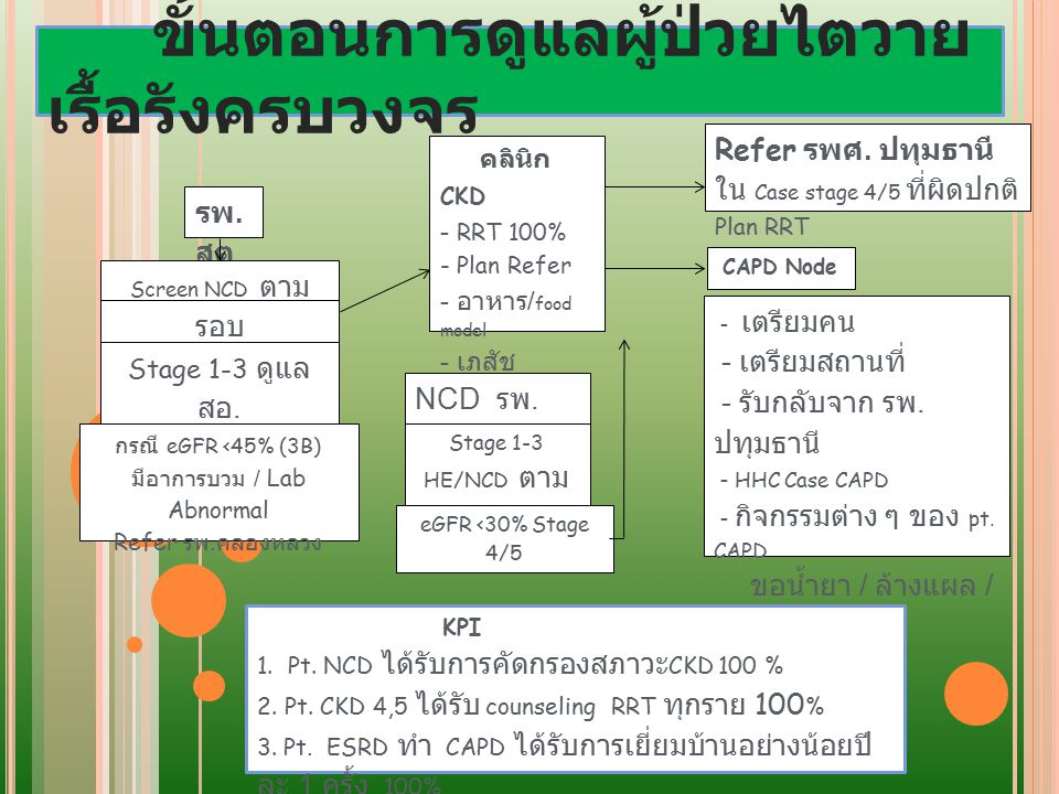 Refer รพศ. ปทุมธานี ใน Case stage 4/5 ที่ผิดปกติ Plan RRT
