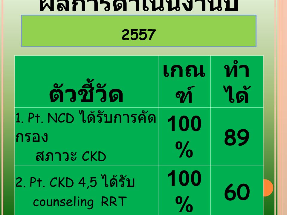 ตัวชี้วัด ผลการดำเนินงานปี 2557 เกณฑ์ ทำได้ 100% 89 60 100 สภาวะ CKD