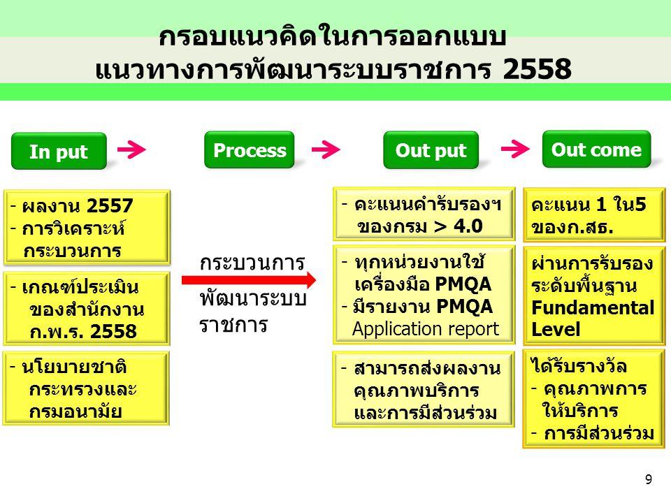 กรอบแนวคิดในการออกแบบ แนวทางการพัฒนาระบบราชการ 2558