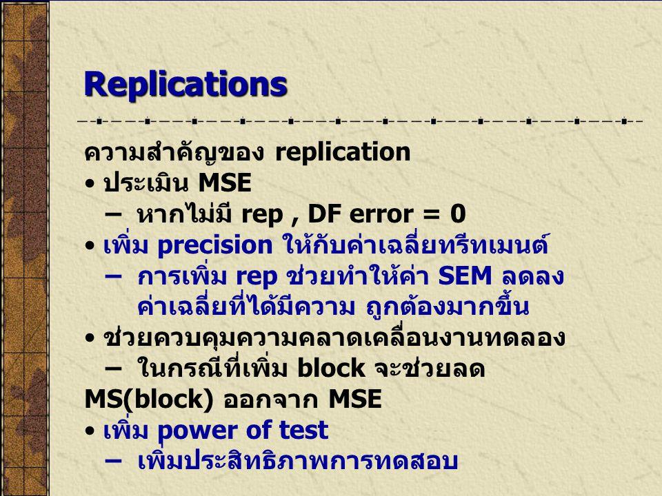 Replications ความสำคัญของ replication ประเมิน MSE