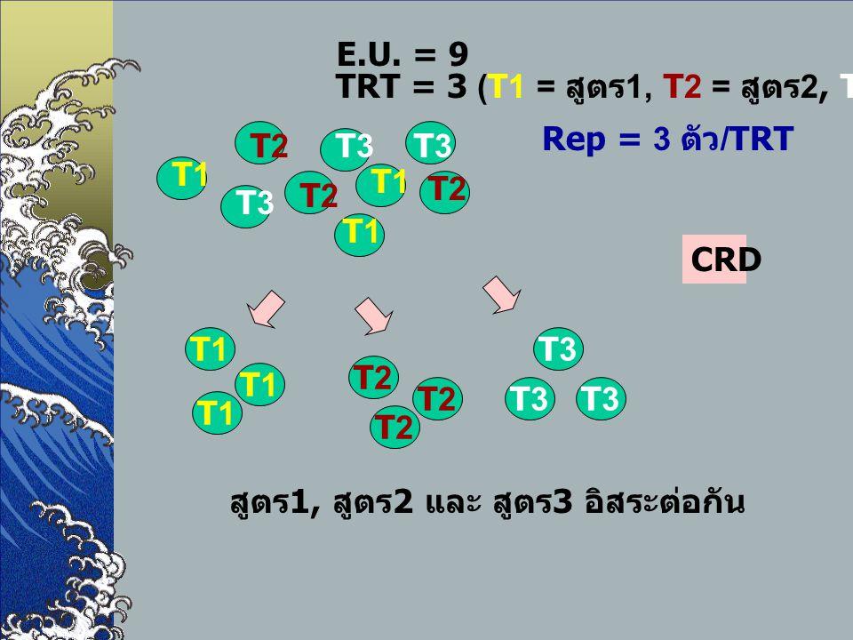 E.U. = 9 TRT = 3 (T1 = สูตร1, T2 = สูตร2, T3 = สูตร3) Rep = 3 ตัว/TRT. T1. T2. T3. CRD. T3. T1.