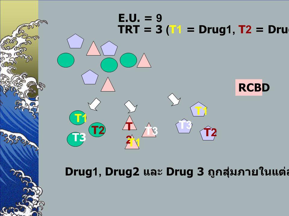 E.U. = 9 TRT = 3 (T1 = Drug1, T2 = Drug2, T3 = Drug3) RCBD. T1. T3. T2. T1. T2. T3. T2. T3.