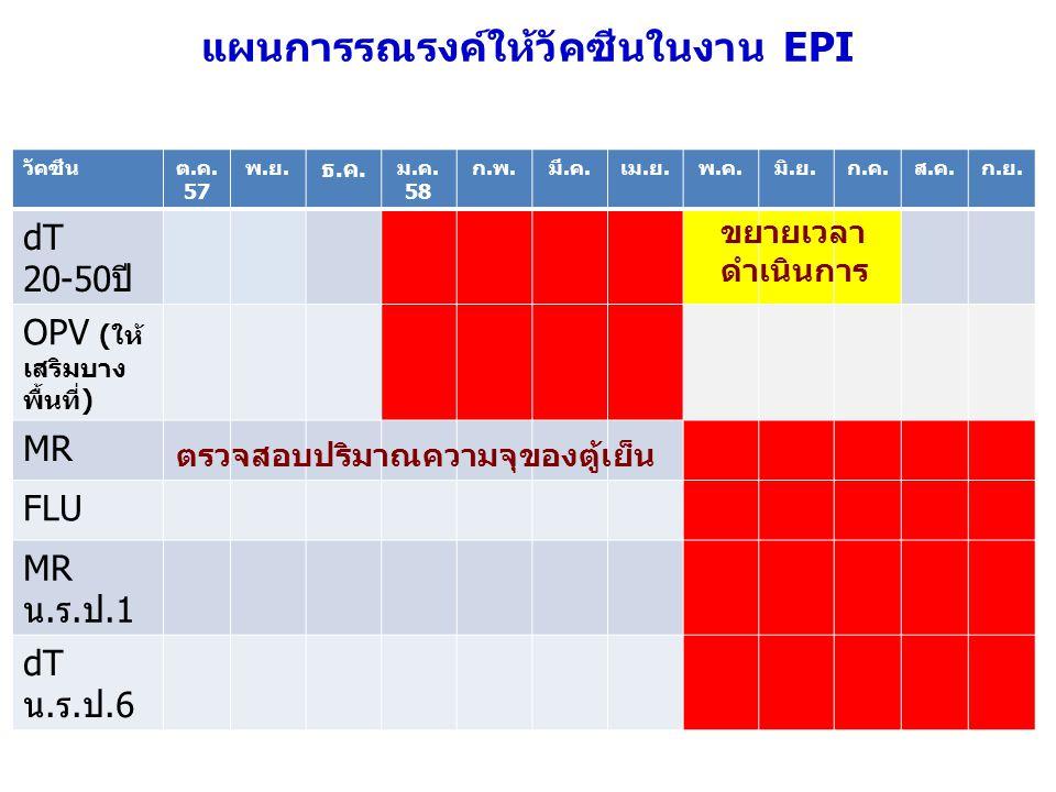 แผนการรณรงค์ให้วัคซีนในงาน EPI