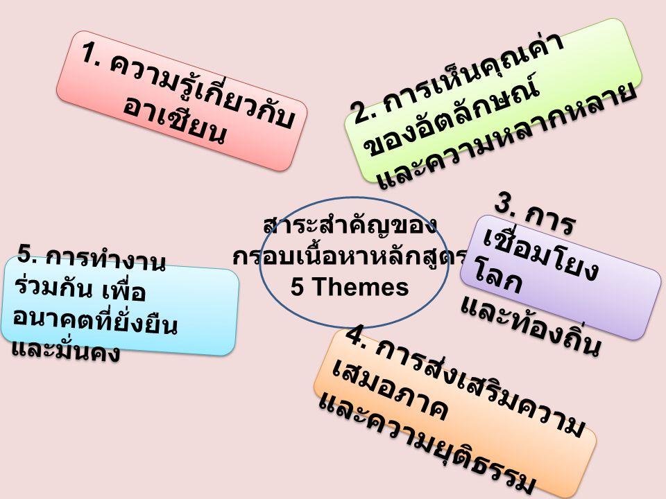 1. ความรู้เกี่ยวกับอาเซียน