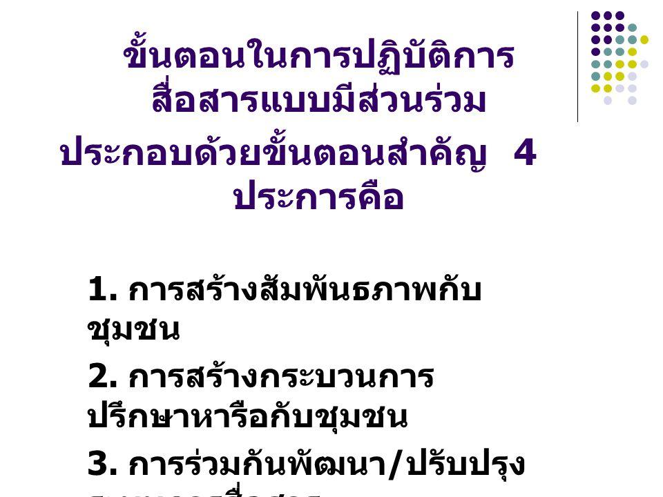 ประกอบด้วยขั้นตอนสำคัญ 4 ประการคือ