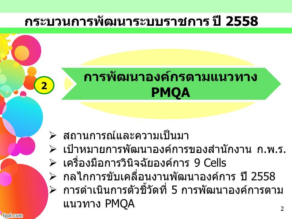 การพัฒนาองค์กรตามแนวทาง PMQA