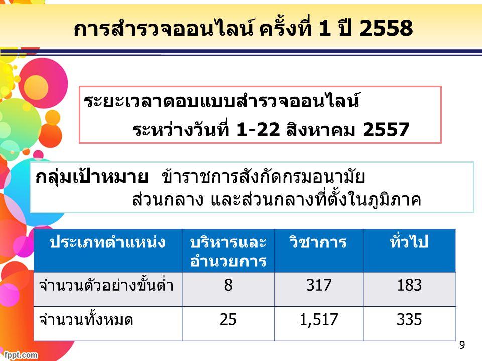 การสำรวจออนไลน์ ครั้งที่ 1 ปี 2558
