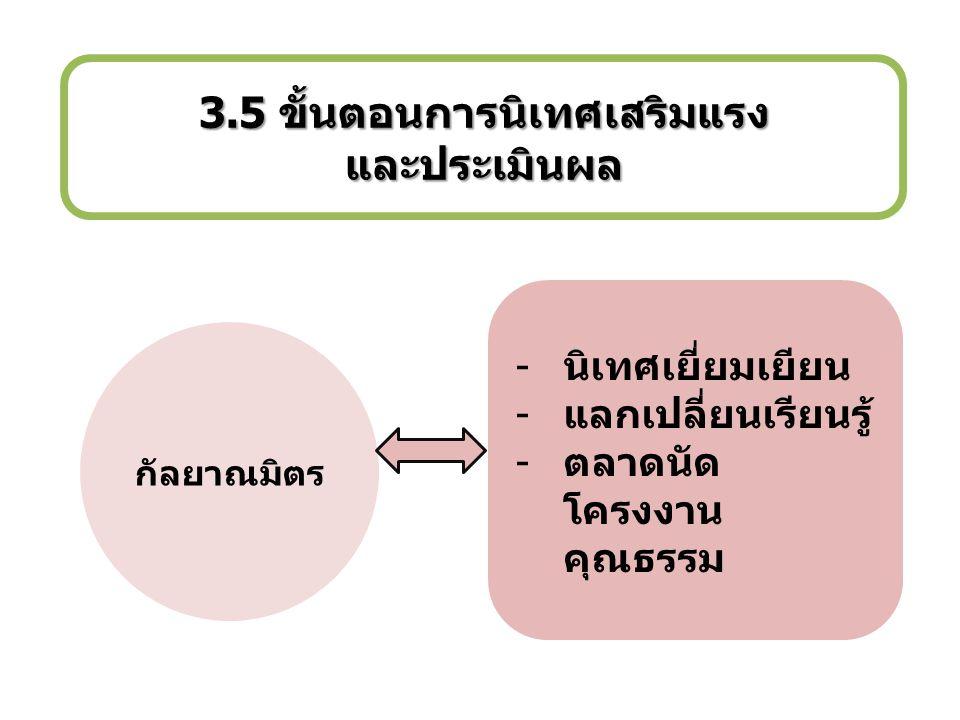 3.5 ขั้นตอนการนิเทศเสริมแรง และประเมินผล
